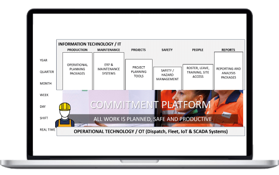 Integrated mine planning software -Commitment System