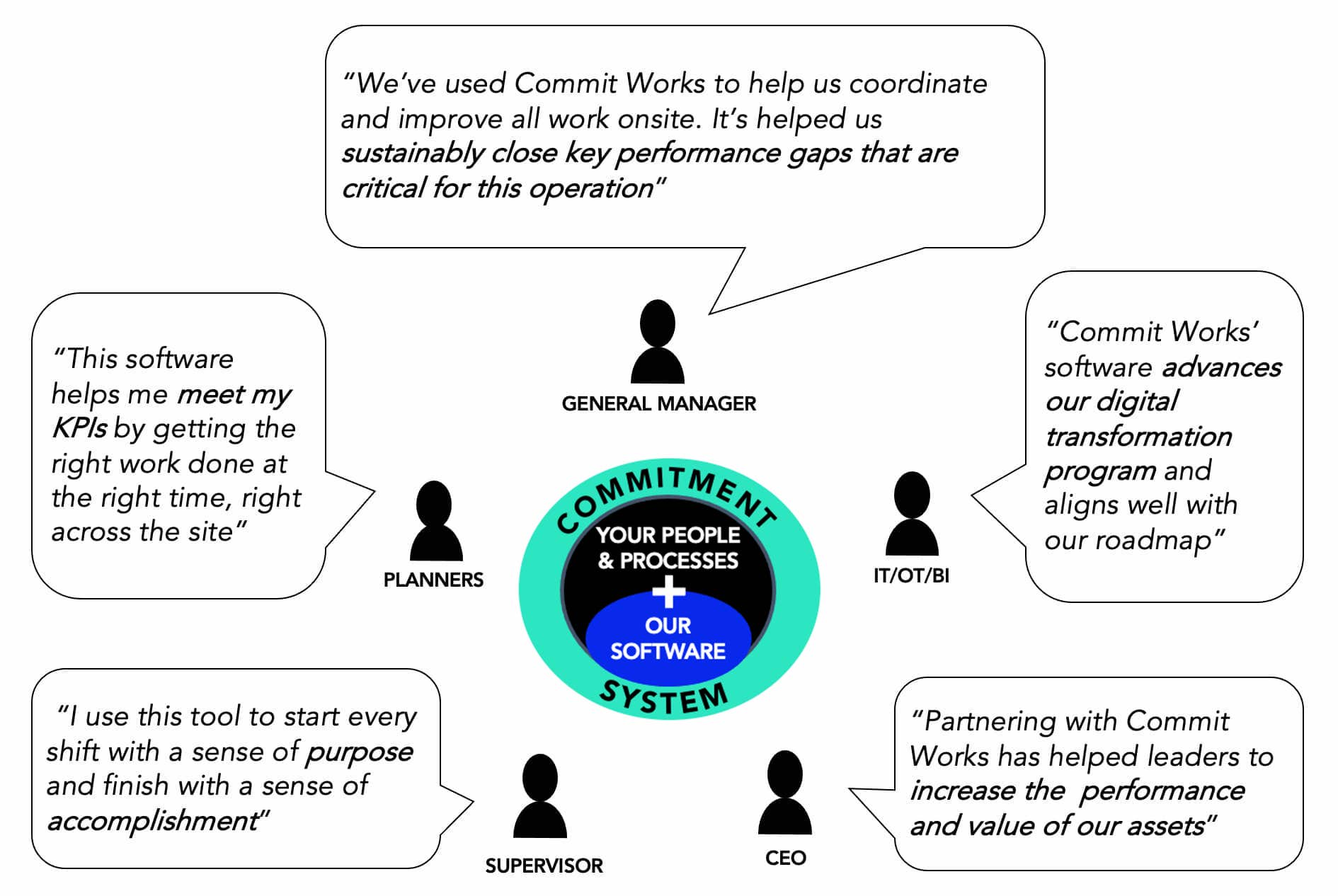 Commitment System Team Circle