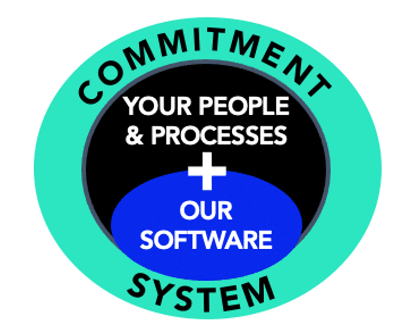 Commitment System
