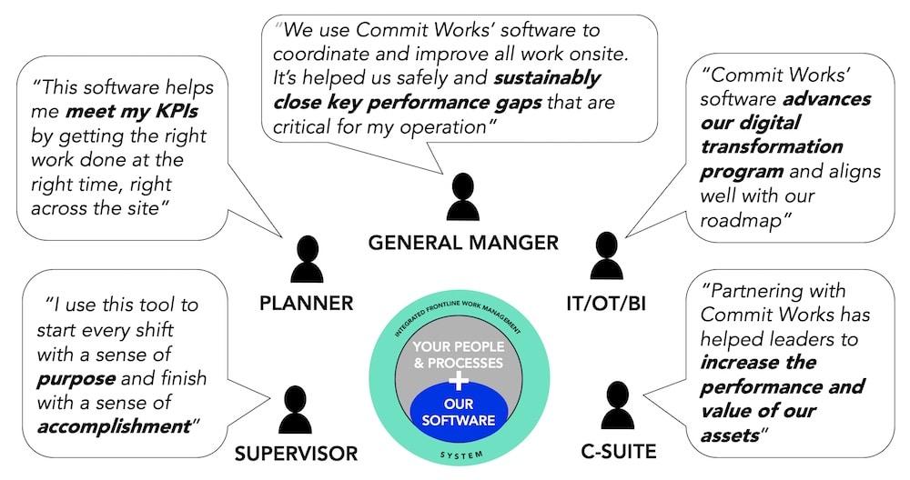 Integrated Frontline Work Management Team Benefits